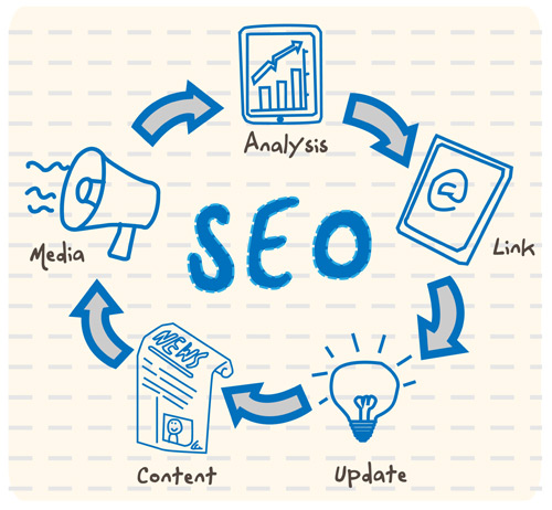 What is SEO, content marketing, social media