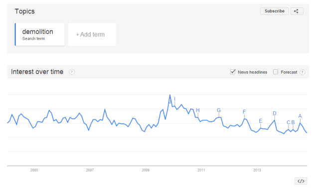 demolition-google-trends