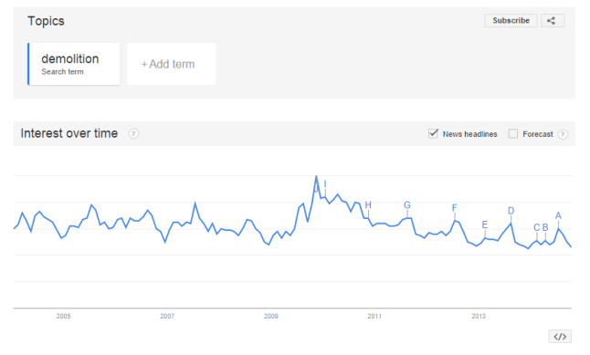 demolition-google-trends
